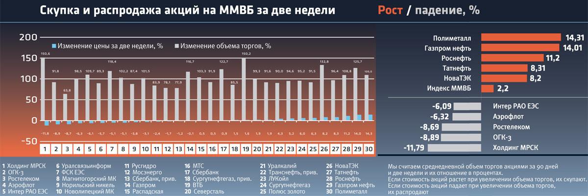 чем соимость акций сургутнефтегаз в 2011 году архив города Арысь