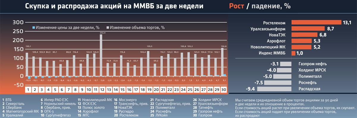 можете соимость акций сургутнефтегаз в 2011 году после отмены