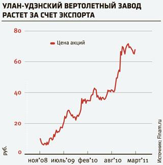 московская недвижимость акции дивиденды