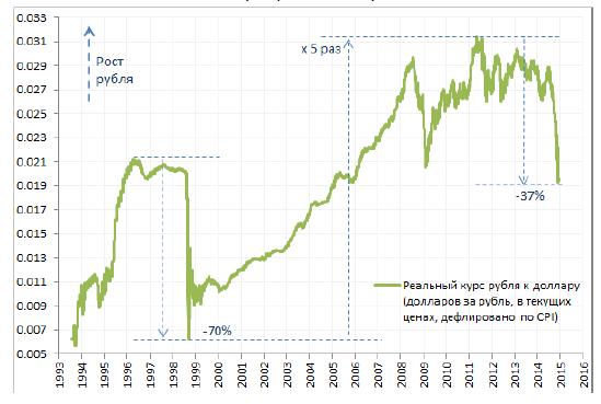 Реальный курс рубля
