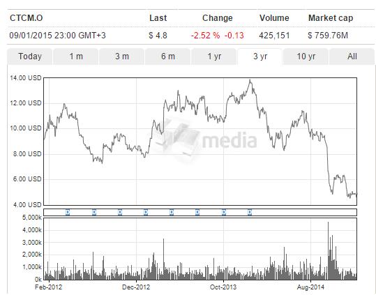 СТС Медиа курс акций