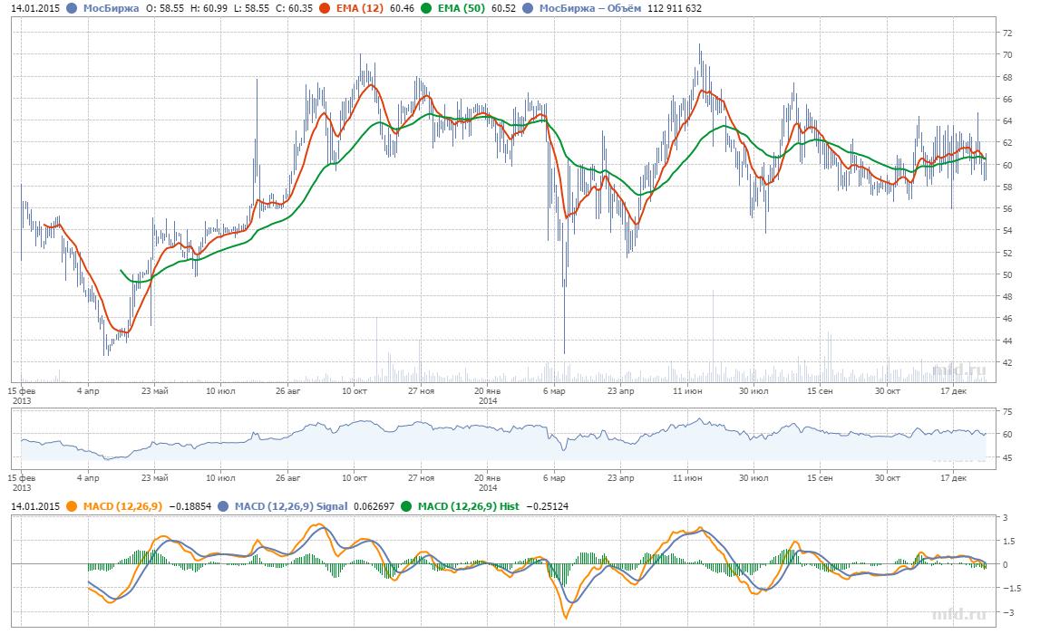 Курс акций Московской биржи