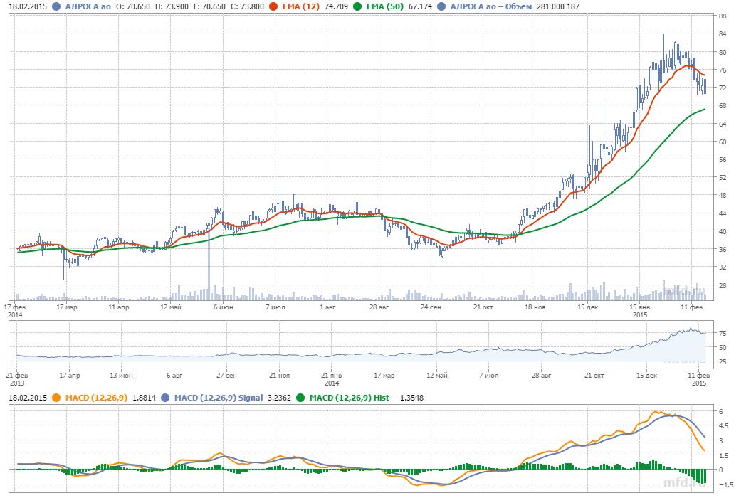 АЛРОСА акции (ALRS ) - форум, цена акций, котировки