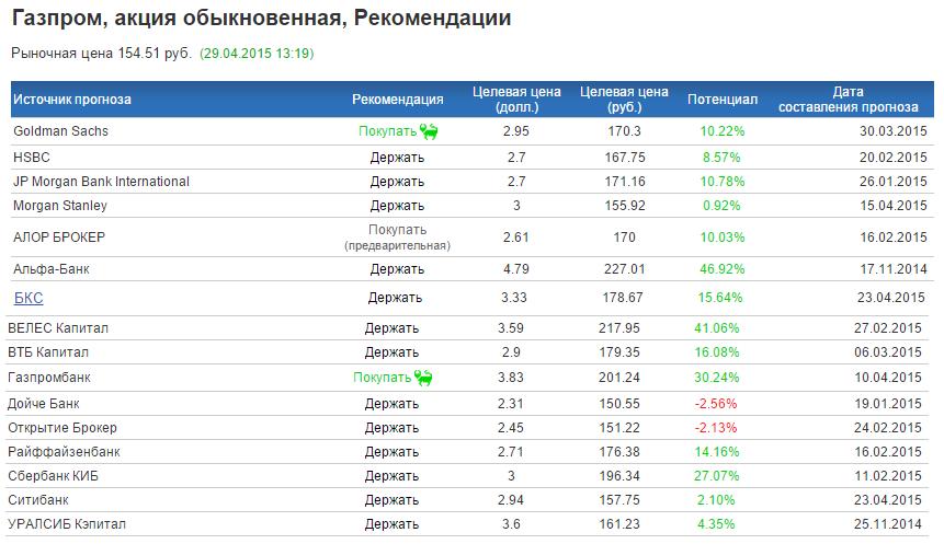 Прогноз по акциям Газпрома