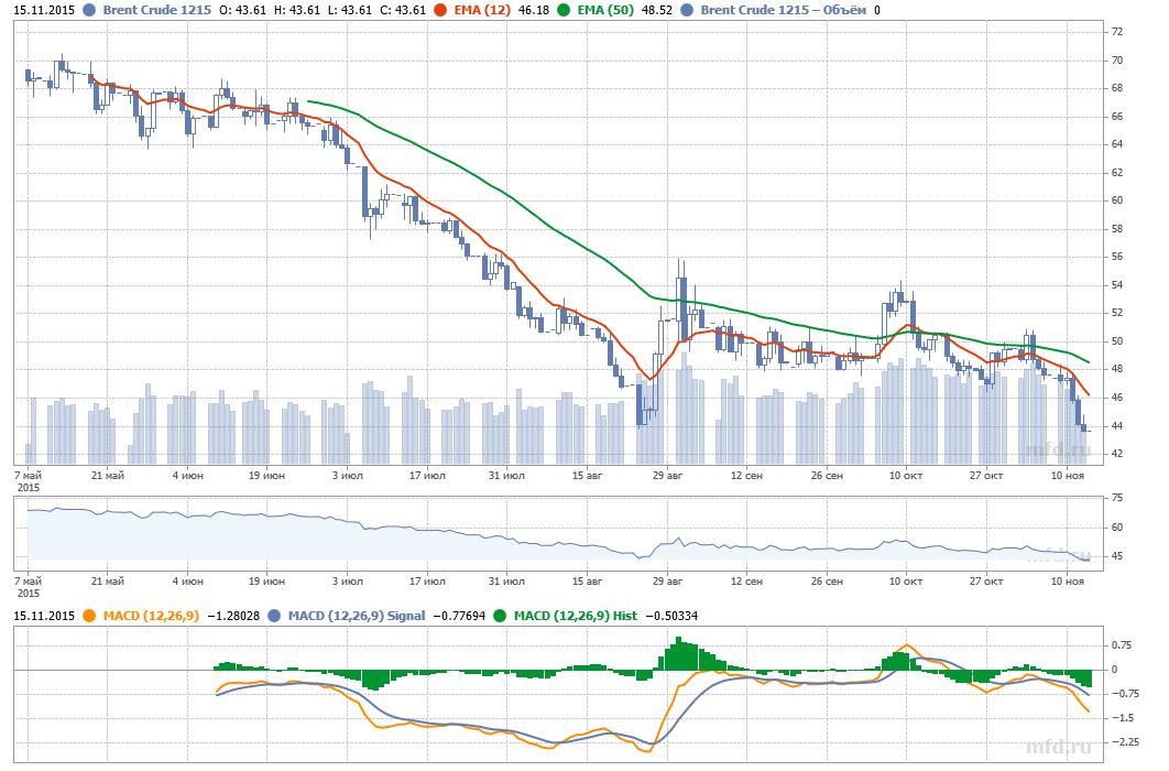 Стоимости нефти падает
