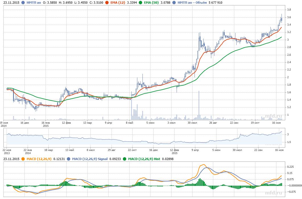 Котировки акций НМТП на Московской бирже